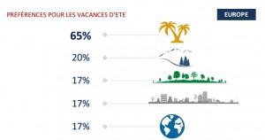 Lieux-vacances-congés-payés-blog-rh-tie-up