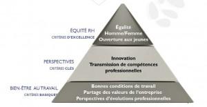 confort-qvt-bien-etre-attractivite-marque-employeur