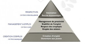 securite-innovation-emploi-attractivite-marque-employeur